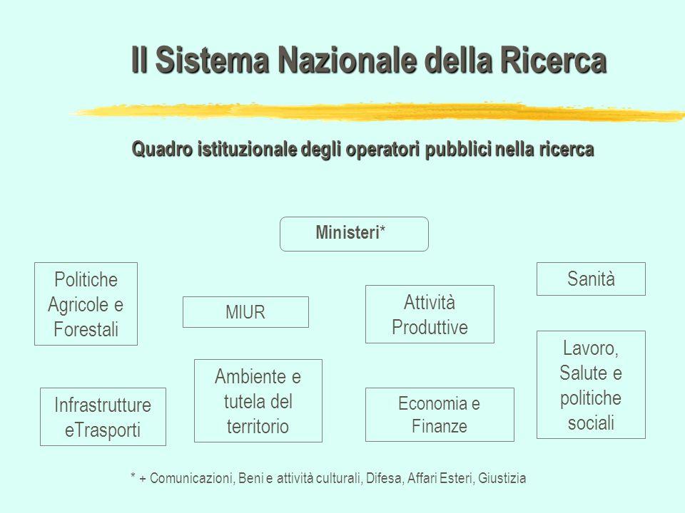 Il Sistema Nazionale della Ricerca Quadro istituzionale degli operatori pubblici nella ricerca Ministeri * Sanità Lavoro, Salute e politiche sociali A