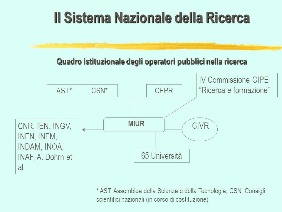 CSN*AST* MIUR 65 Università CNR, IEN, INGV, INFN, INFM, INDAM, INOA, INAF, A. Dohrn et al. Il Sistema Nazionale della Ricerca Quadro istituzionale deg