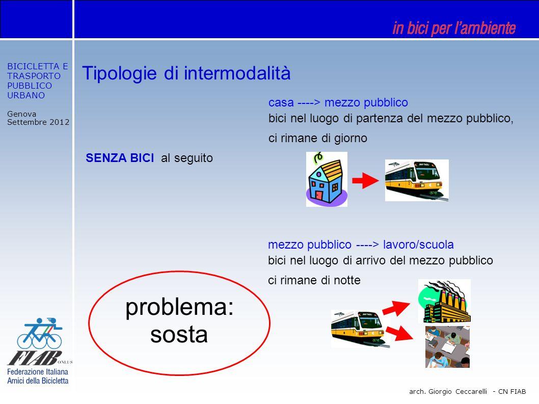 BICICLETTA E TRASPORTO PUBBLICO URBANO Genova Settembre 2012 arch. Giorgio Ceccarelli - CN FIAB Tipologie di intermodalità SENZA BICI al seguito mezzo