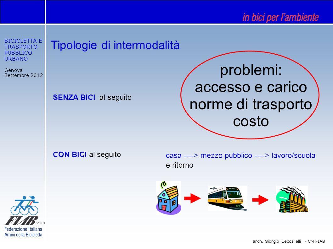 BICICLETTA E TRASPORTO PUBBLICO URBANO Genova Settembre 2012 arch. Giorgio Ceccarelli - CN FIAB Tipologie di intermodalità CON BICI al seguito SENZA B