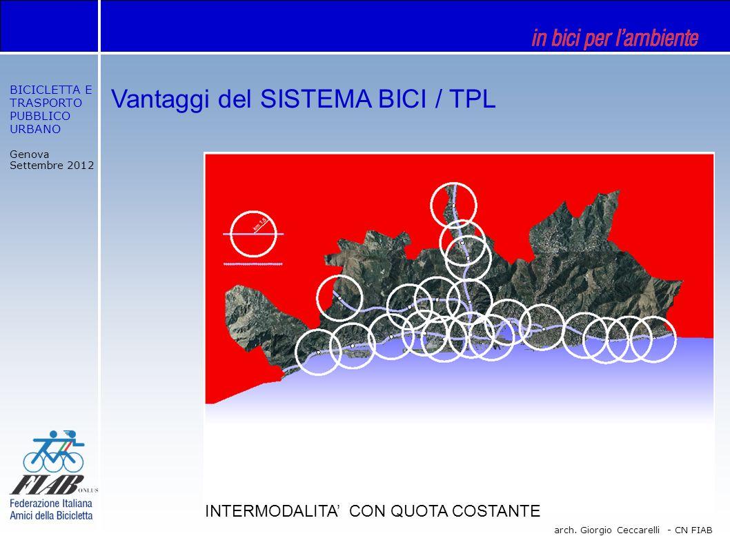 BICICLETTA E TRASPORTO PUBBLICO URBANO Genova Settembre 2012 arch. Giorgio Ceccarelli - CN FIAB Vantaggi del SISTEMA BICI / TPL INTERMODALITA CON QUOT