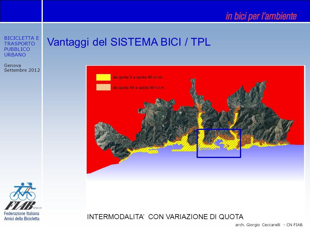 BICICLETTA E TRASPORTO PUBBLICO URBANO Genova Settembre 2012 arch. Giorgio Ceccarelli - CN FIAB Vantaggi del SISTEMA BICI / TPL INTERMODALITA CON VARI