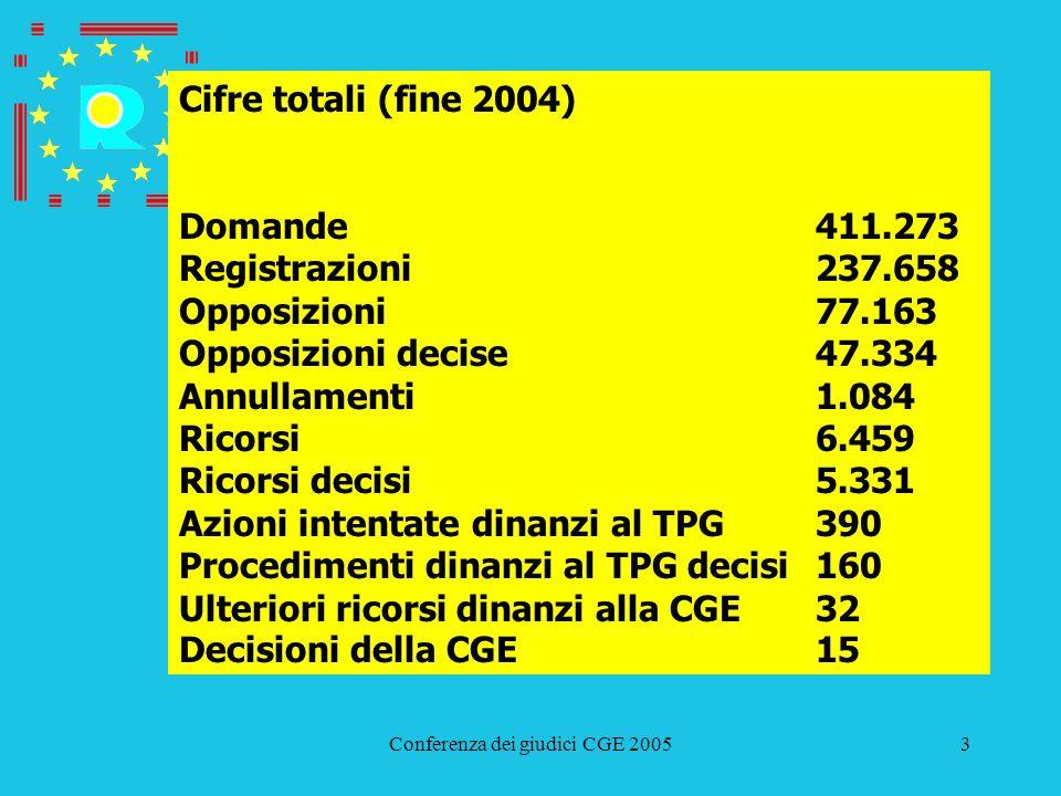 Conferenza dei giudici CGE 20053 Cifre totali (fine 2004) Domande411.273 Registrazioni237.658 Opposizioni77.163 Opposizioni decise47.334 Annullamenti1