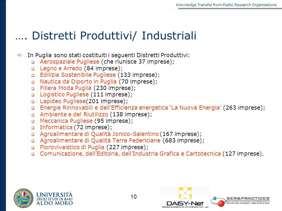 Knowledge Transfer from Public Research Organizations 10 …. Distretti Produttivi/ Industriali In Puglia sono stati costituiti i seguenti Distretti Pro