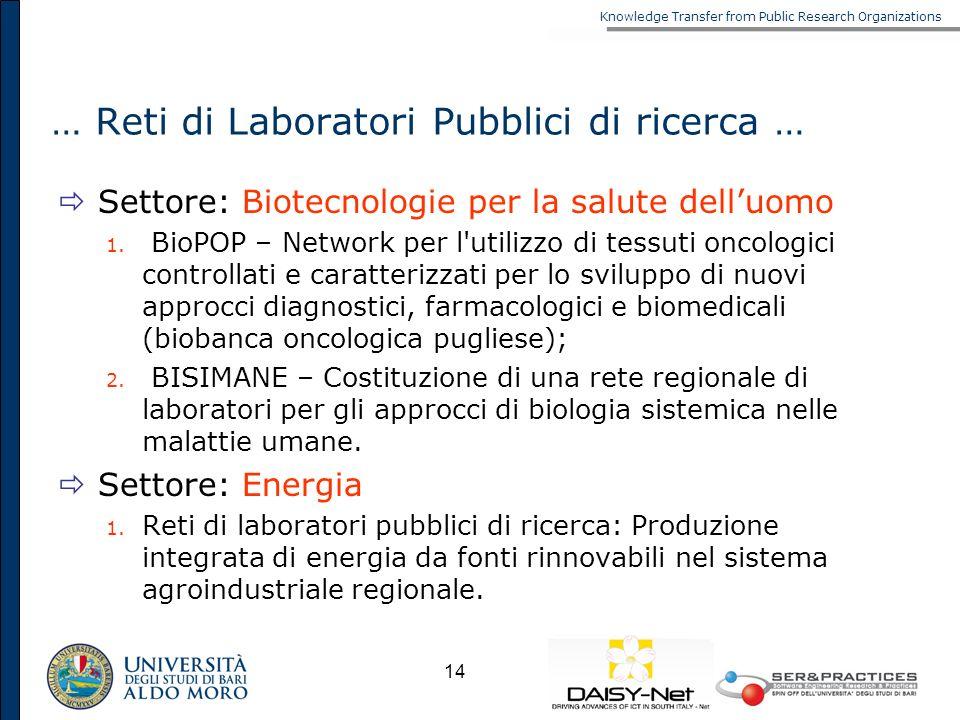 Knowledge Transfer from Public Research Organizations 14 … Reti di Laboratori Pubblici di ricerca … Settore: Biotecnologie per la salute delluomo 1. B