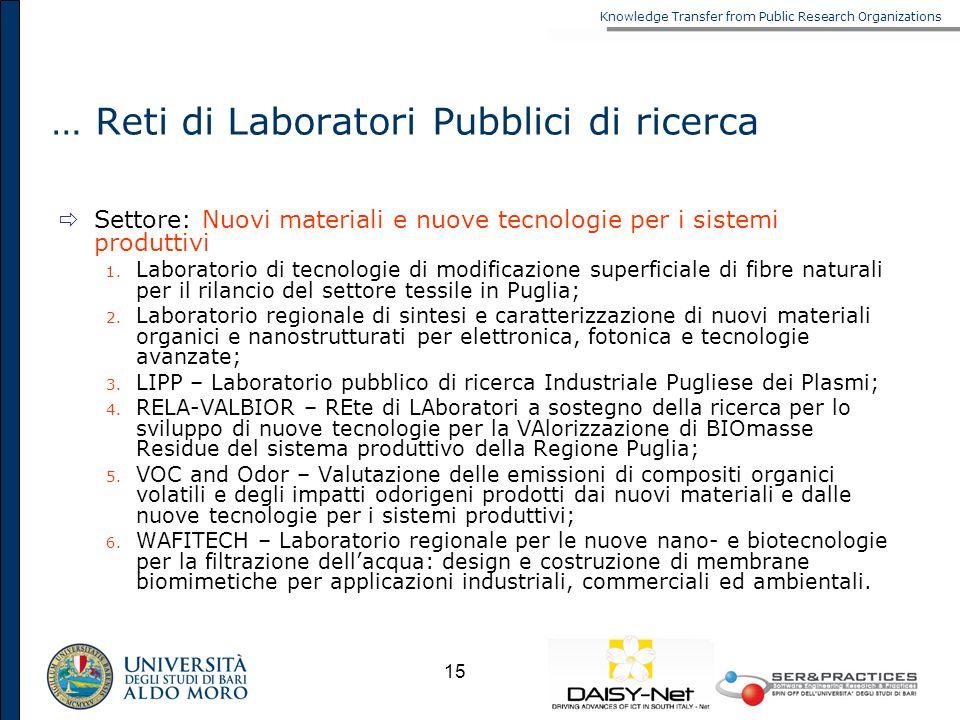 Knowledge Transfer from Public Research Organizations 15 … Reti di Laboratori Pubblici di ricerca Settore: Nuovi materiali e nuove tecnologie per i si