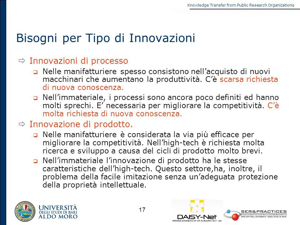 Knowledge Transfer from Public Research Organizations 17 Bisogni per Tipo di Innovazioni Innovazioni di processo Nelle manifatturiere spesso consiston