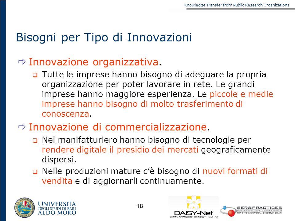Knowledge Transfer from Public Research Organizations 18 Bisogni per Tipo di Innovazioni Innovazione organizzativa. Tutte le imprese hanno bisogno di