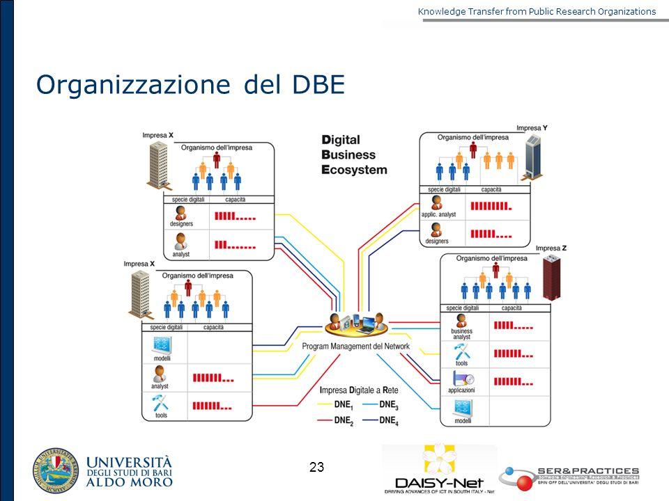 Knowledge Transfer from Public Research Organizations 23 Organizzazione del DBE