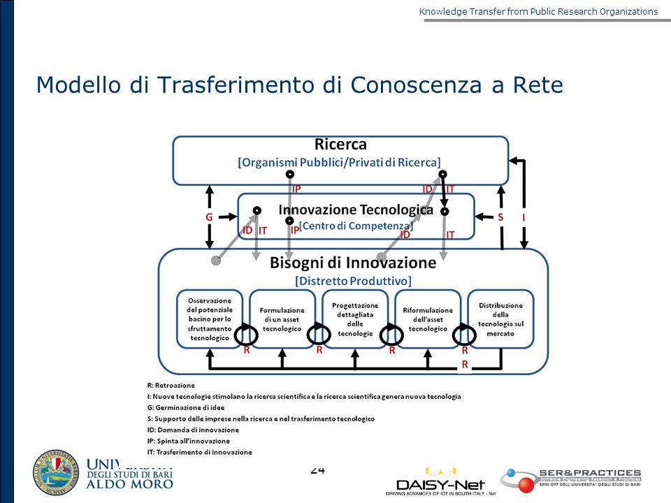 Knowledge Transfer from Public Research Organizations 24 Modello di Trasferimento di Conoscenza a Rete