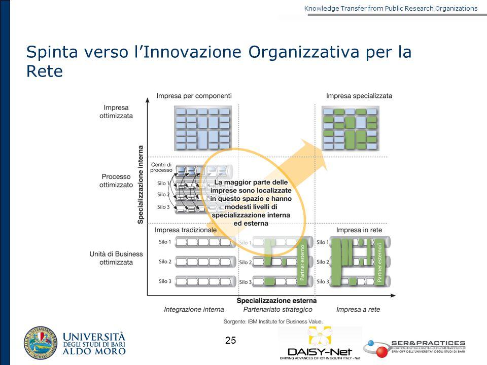 Knowledge Transfer from Public Research Organizations 25 Spinta verso lInnovazione Organizzativa per la Rete
