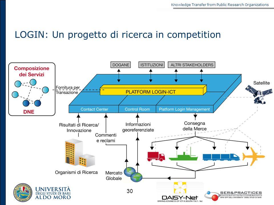 Knowledge Transfer from Public Research Organizations 30 LOGIN: Un progetto di ricerca in competition