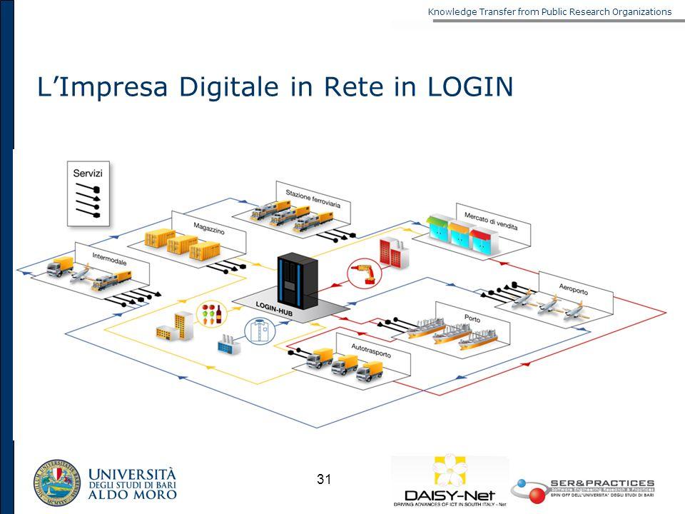 Knowledge Transfer from Public Research Organizations 31 LImpresa Digitale in Rete in LOGIN