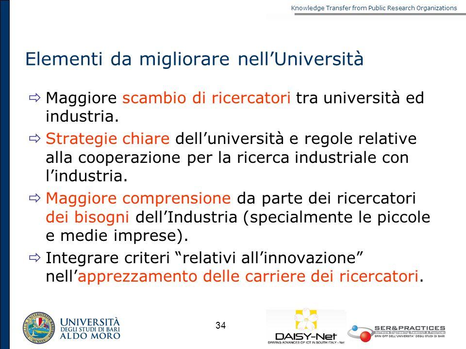 Knowledge Transfer from Public Research Organizations 34 Elementi da migliorare nellUniversità Maggiore scambio di ricercatori tra università ed indus