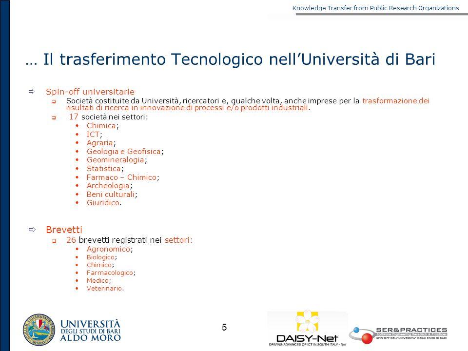 Knowledge Transfer from Public Research Organizations 5 … Il trasferimento Tecnologico nellUniversità di Bari Spin-off universitarie Società costituit