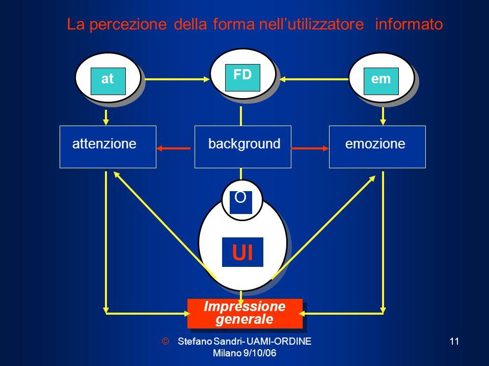 Stefano Sandri- UAMI-ORDINE Milano 9/10/06 11 attenzione La percezione della forma nellutilizzatore informato Impressione generale Impressione general