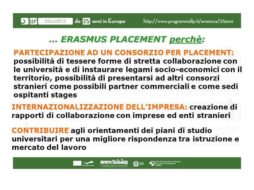 … ERASMUS PLACEMENT perchè: PARTECIPAZIONE AD UN CONSORZIO PER PLACEMENT: possibilità di tessere forme di stretta collaborazione con le università e d