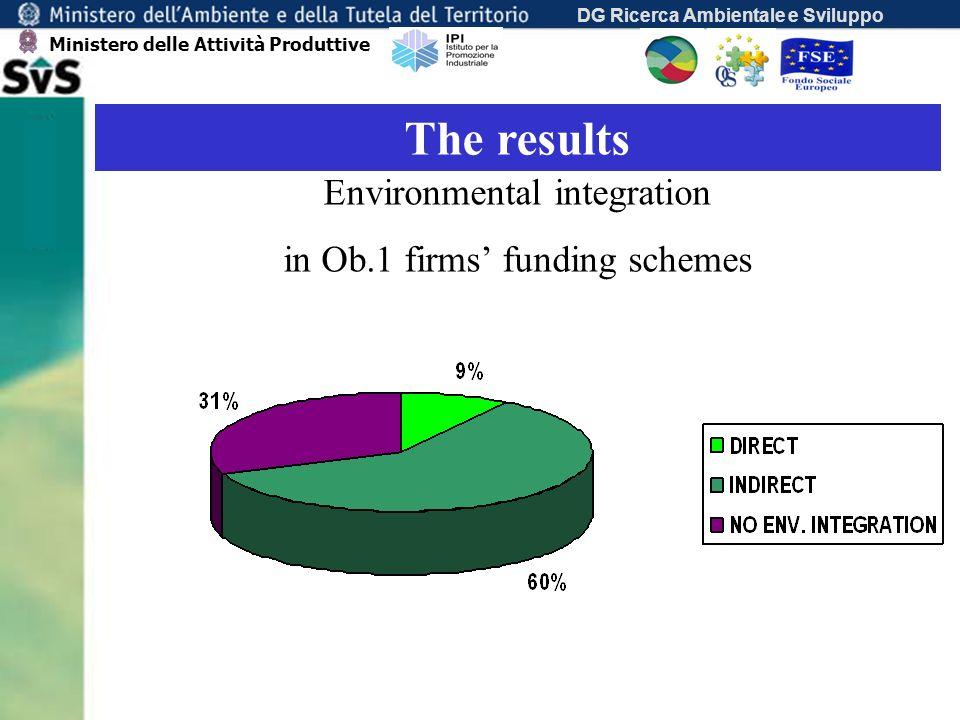 DG Ricerca Ambientale e Sviluppo The results Environmental integration in Ob.1 firms funding schemes Ministero delle Attività Produttive