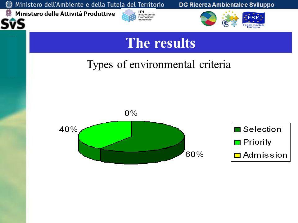 DG Ricerca Ambientale e Sviluppo The results Types of environmental criteria Ministero delle Attività Produttive