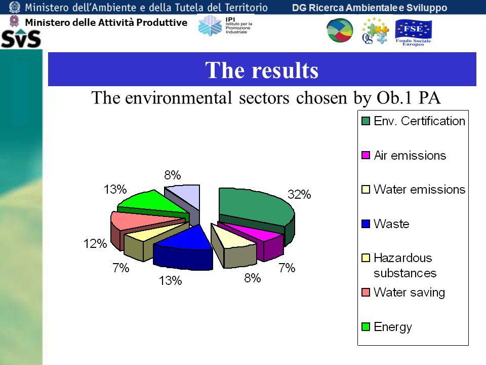 DG Ricerca Ambientale e Sviluppo The results The environmental sectors chosen by Ob.1 PA Ministero delle Attività Produttive