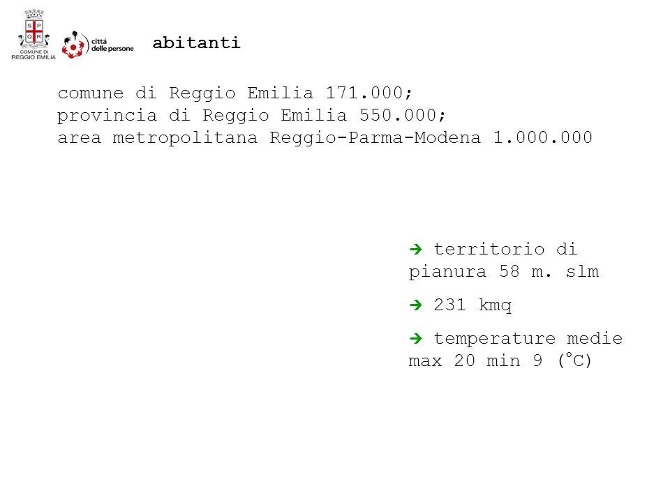 comune di Reggio Emilia 171.000; provincia di Reggio Emilia 550.000; area metropolitana Reggio-Parma-Modena 1.000.000 territorio di pianura 58 m.