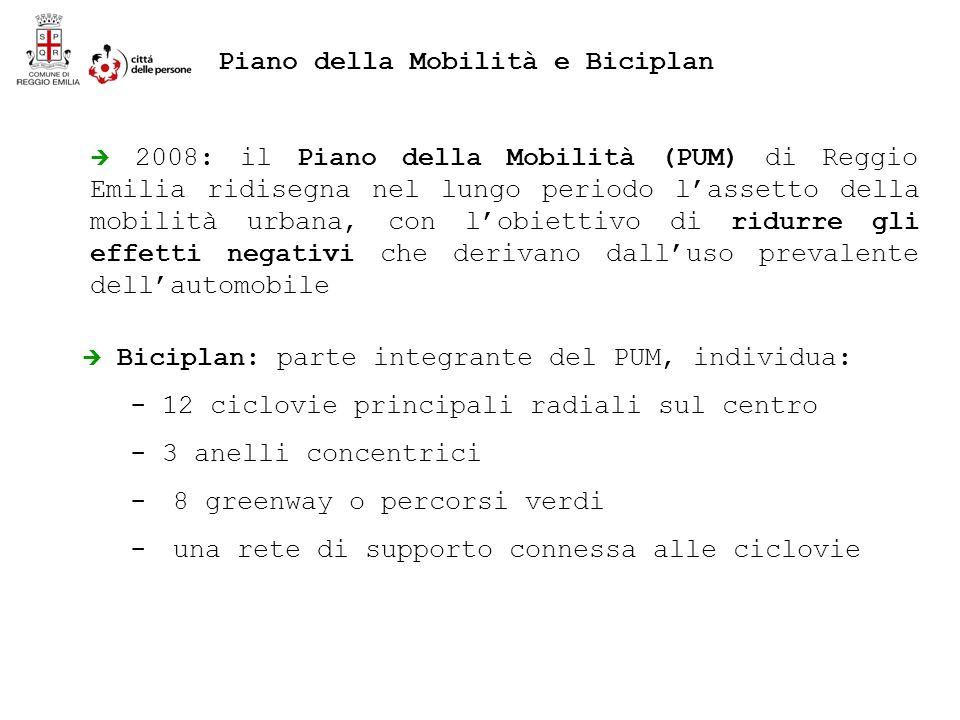 2008: il Piano della Mobilità (PUM) di Reggio Emilia ridisegna nel lungo periodo lassetto della mobilità urbana, con lobiettivo di ridurre gli effetti negativi che derivano dalluso prevalente dellautomobile Biciplan: parte integrante del PUM, individua: - 12 ciclovie principali radiali sul centro - 3 anelli concentrici - 8 greenway o percorsi verdi - una rete di supporto connessa alle ciclovie Piano della Mobilità e Biciplan