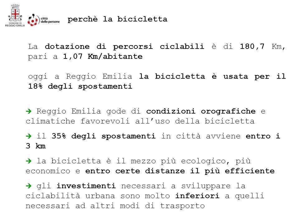 La dotazione di percorsi ciclabili è di 180,7 Km, pari a 1,07 Km/abitante oggi a Reggio Emilia la bicicletta è usata per il 18% degli spostamenti Reggio Emilia gode di condizioni orografiche e climatiche favorevoli alluso della bicicletta il 35% degli spostamenti in città avviene entro i 3 km la bicicletta è il mezzo più ecologico, più economico e entro certe distanze il più efficiente gli investimenti necessari a sviluppare la ciclabilità urbana sono molto inferiori a quelli necessari ad altri modi di trasporto perchè la bicicletta