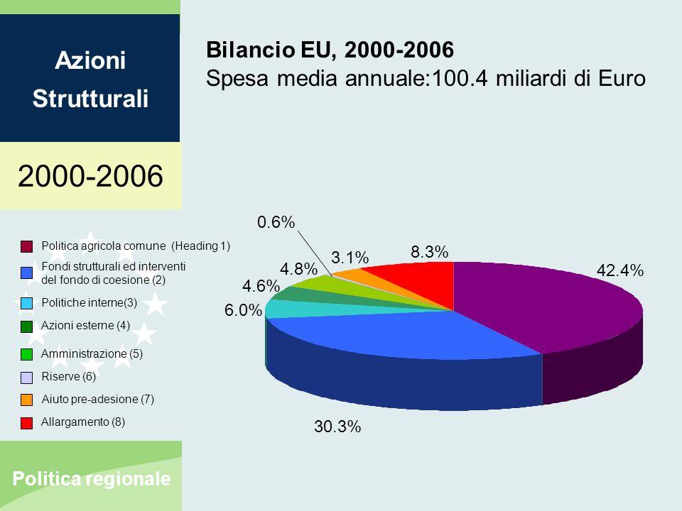 2000-2006 Azioni Strutturali Politica regionale Bilancio EU, 2000-2006 Spesa media annuale:100.4 miliardi di Euro Politica agricola comune (Heading 1) Fondi strutturali ed interventi del fondo di coesione (2) Politiche interne(3) Azioni esterne (4) Amministrazione (5) Riserve (6) 42.4% 30.3% 6.0% 4.6% 4.8% 0.6% Aiuto pre-adesione (7) Allargamento (8) 3.1% 8.3%