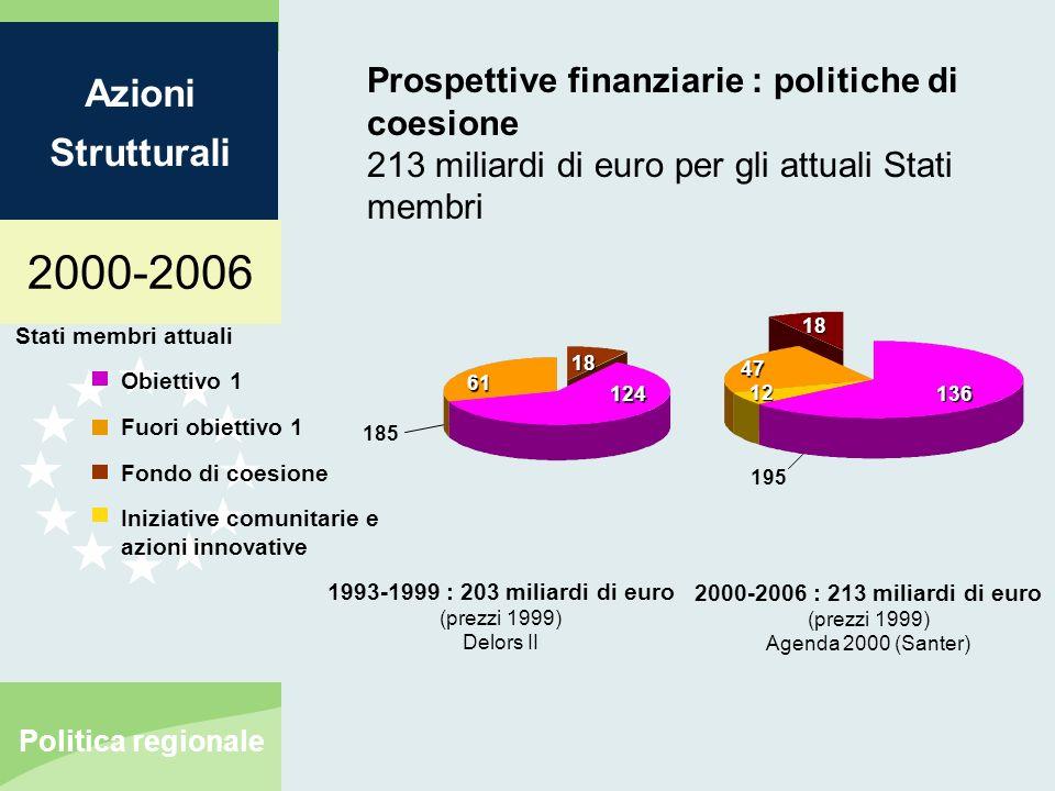 2000-2006 Azioni Strutturali Politica regionale Finanziare lampliamento dellUnione europea Preadesione (didascalia n.