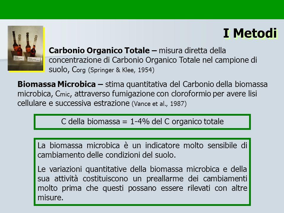 I Metodi Carbonio Organico Totale – misura diretta della concentrazione di Carbonio Organico Totale nel campione di suolo, C org (Springer & Klee, 195