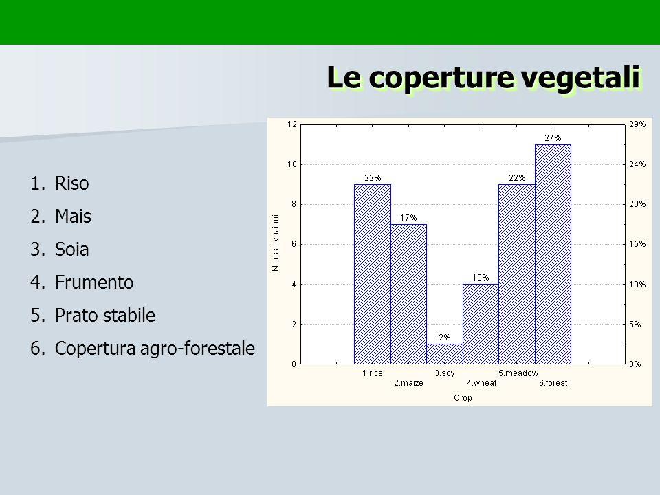 Le coperture vegetali 1.Riso 2.Mais 3.Soia 4.Frumento 5.Prato stabile 6.Copertura agro-forestale