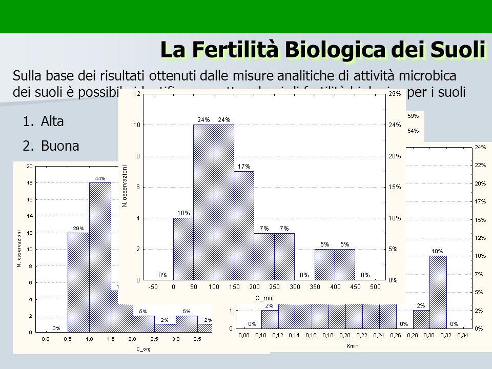 La Fertilità Biologica dei Suoli 1.Alta 2.Buona 3.Media 4.Scarsa Sulla base dei risultati ottenuti dalle misure analitiche di attività microbica dei s