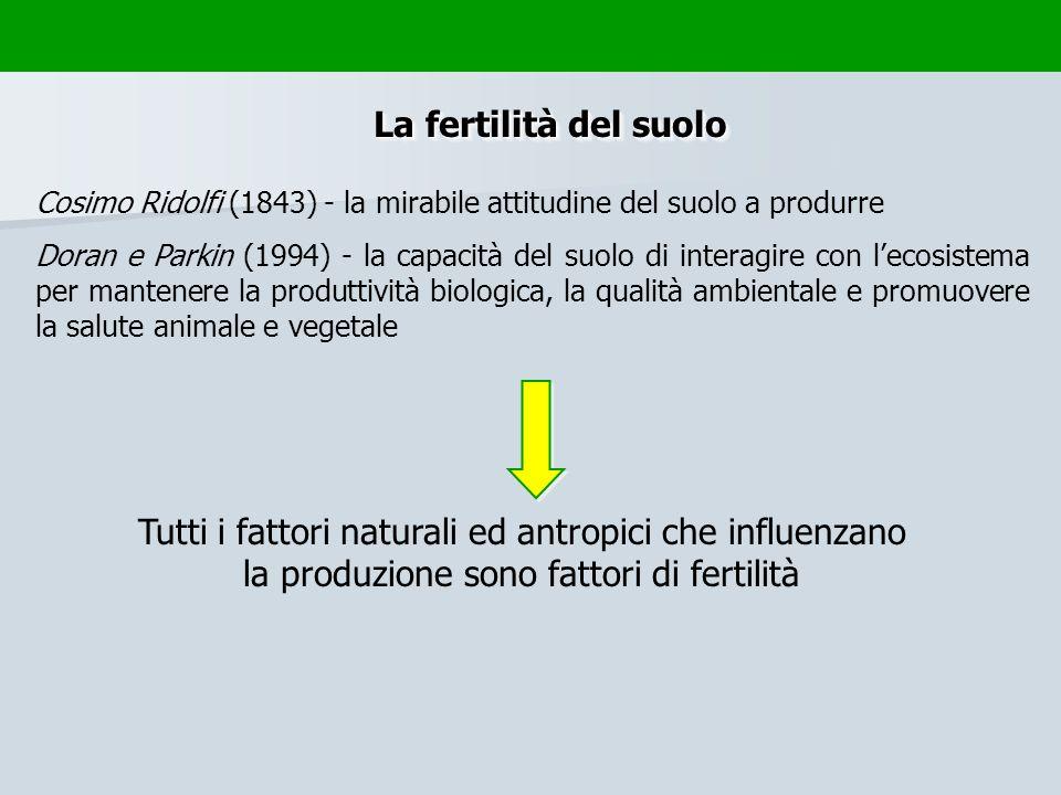 Cosimo Ridolfi (1843) - la mirabile attitudine del suolo a produrre Doran e Parkin (1994) - la capacità del suolo di interagire con lecosistema per ma