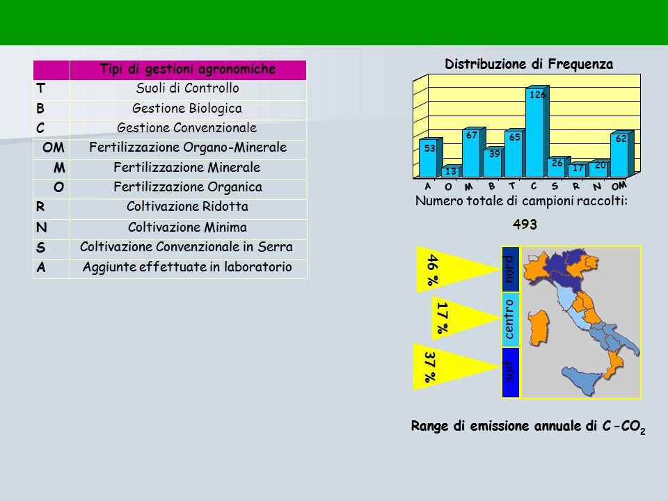 Aggiunte effettuate in laboratorio A Coltivazione Convenzionale in Serra S Coltivazione Minima N Coltivazione Ridotta R Fertilizzazione Organica O Fer
