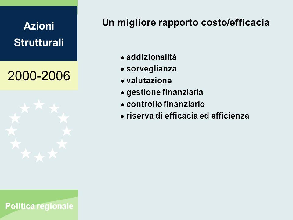 2000-2006 Azioni Strutturali Politica regionale Un migliore rapporto costo/efficacia addizionalità sorveglianza valutazione gestione finanziaria controllo finanziario riserva di efficacia ed efficienza