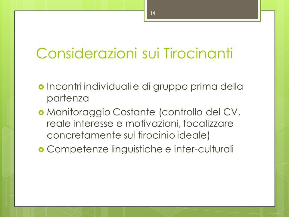 Considerazioni sui Tirocinanti Incontri individuali e di gruppo prima della partenza Monitoraggio Costante (controllo del CV, reale interesse e motiva