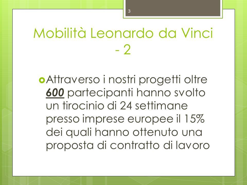 Mobilità Leonardo da Vinci - 2 Attraverso i nostri progetti oltre 600 partecipanti hanno svolto un tirocinio di 24 settimane presso imprese europee il 15% dei quali hanno ottenuto una proposta di contratto di lavoro 3