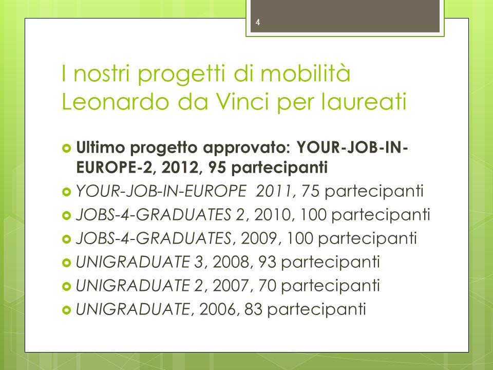 I nostri progetti di mobilità Leonardo da Vinci per laureati Ultimo progetto approvato: YOUR-JOB-IN- EUROPE-2, 2012, 95 partecipanti YOUR-JOB-IN-EUROPE 2011, 75 partecipanti JOBS-4-GRADUATES 2, 2010, 100 partecipanti JOBS-4-GRADUATES, 2009, 100 partecipanti UNIGRADUATE 3, 2008, 93 partecipanti UNIGRADUATE 2, 2007, 70 partecipanti UNIGRADUATE, 2006, 83 partecipanti 4