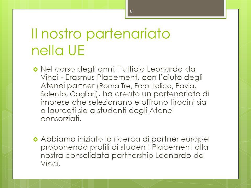 Il nostro partenariato nella UE Nel corso degli anni, lufficio Leonardo da Vinci - Erasmus Placement, con laiuto degli Atenei partner (Roma Tre, Foro