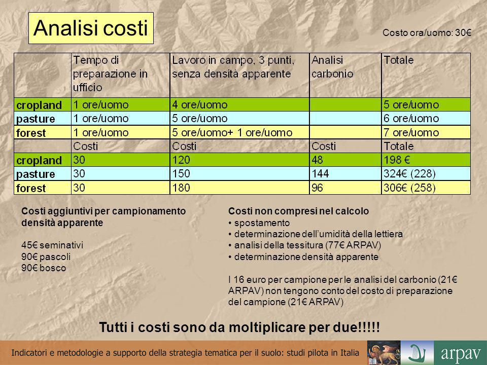 Analisi costi Costi non compresi nel calcolo spostamento determinazione dellumidità della lettiera analisi della tessitura (77 ARPAV) determinazione densità apparente I 16 euro per campione per le analisi del carbonio (21 ARPAV) non tengono conto del costo di preparazione del campione (21 ARPAV) Costo ora/uomo: 30 Costi aggiuntivi per campionamento densità apparente 45 seminativi 90 pascoli 90 bosco Tutti i costi sono da moltiplicare per due!!!!!
