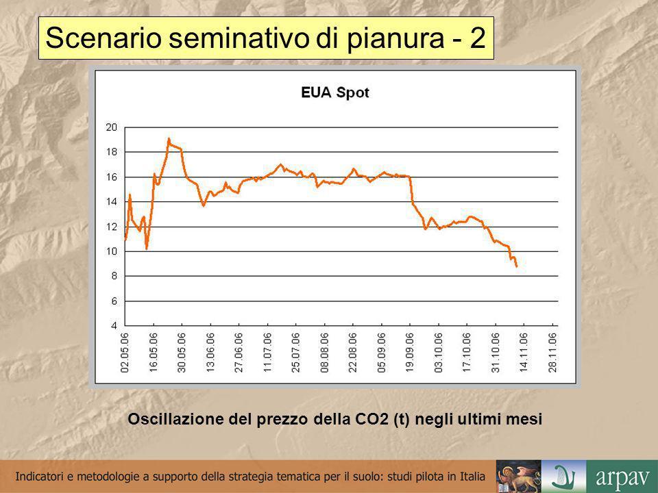 Scenario seminativo di pianura - 2 Oscillazione del prezzo della CO2 (t) negli ultimi mesi