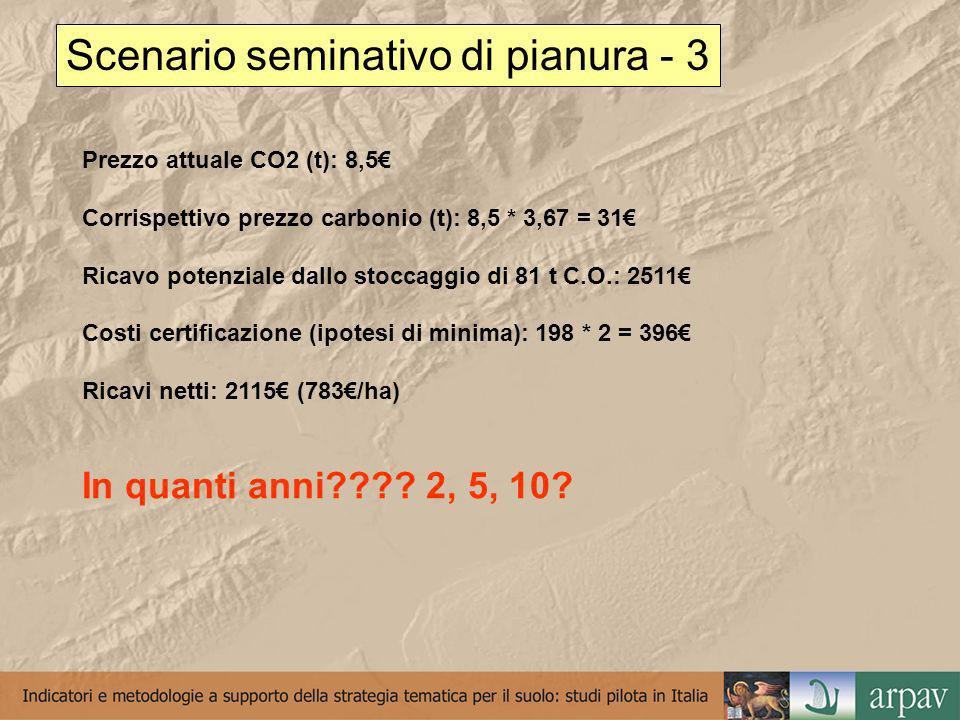 Scenario seminativo di pianura - 3 Prezzo attuale CO2 (t): 8,5 Corrispettivo prezzo carbonio (t): 8,5 * 3,67 = 31 Ricavo potenziale dallo stoccaggio di 81 t C.O.: 2511 Costi certificazione (ipotesi di minima): 198 * 2 = 396 Ricavi netti: 2115 (783/ha) In quanti anni .