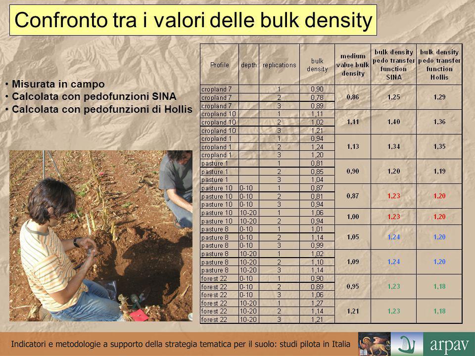 Confronto tra i valori delle bulk density Misurata in campo Calcolata con pedofunzioni SINA Calcolata con pedofunzioni di Hollis
