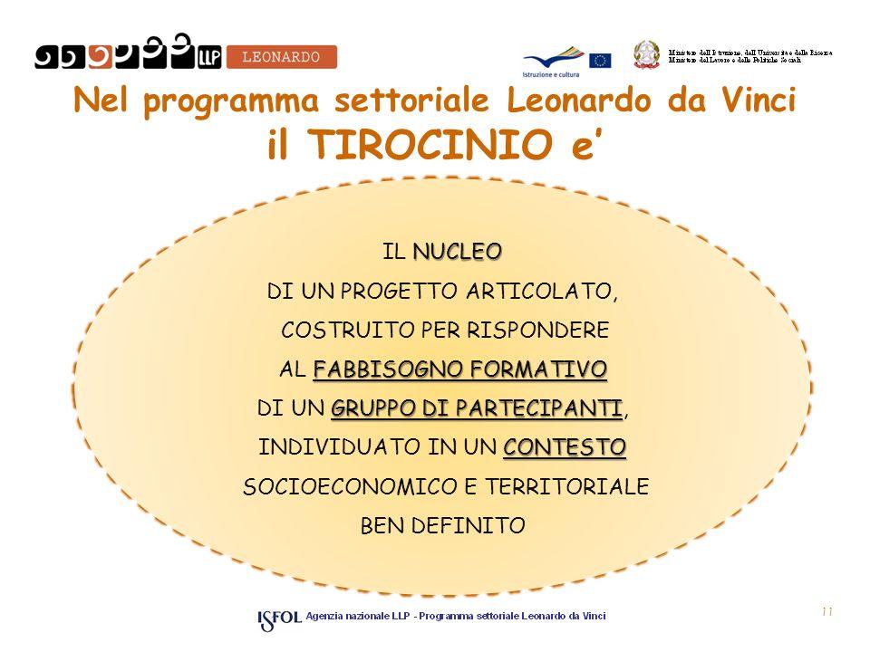 Nel programma settoriale Leonardo da Vinci il TIROCINIO e NUCLEO IL NUCLEO DI UN PROGETTO ARTICOLATO, COSTRUITO PER RISPONDERE FABBISOGNO FORMATIVO AL FABBISOGNO FORMATIVO GRUPPO DI PARTECIPANTI DI UN GRUPPO DI PARTECIPANTI, CONTESTO INDIVIDUATO IN UN CONTESTO SOCIOECONOMICO E TERRITORIALE BEN DEFINITO 11