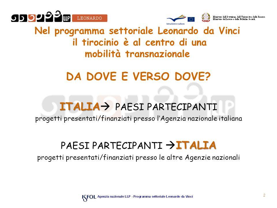 Nel programma settoriale Leonardo da Vinci il tirocinio è al centro di una mobilità transnazionale DA DOVE E VERSO DOVE? ITALIA ITALIA PAESI PARTECIPA