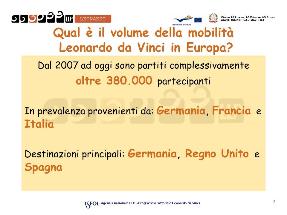 Qual è il volume della mobilità Leonardo da Vinci in Europa.