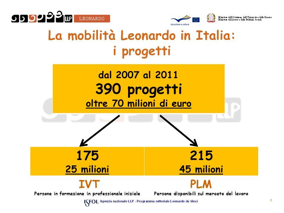 La mobilità Leonardo in Italia: i progetti 175 25 milioni 215 45 milioni IVT Persone in formazione in professionale iniziale PLM Persone disponibili sul mercato del lavoro dal 2007 al 2011 390 progetti oltre 70 milioni di euro 6