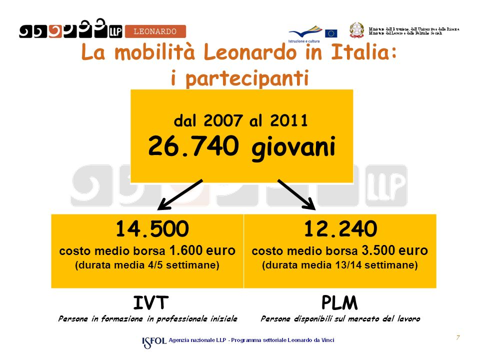 La mobilità Leonardo in Italia: i partecipanti 14.500 costo medio borsa 1.600 euro (durata media 4/5 settimane) 12.240 costo medio borsa 3.500 euro (durata media 13/14 settimane) IVT Persone in formazione in professionale iniziale PLM Persone disponibili sul mercato del lavoro dal 2007 al 2011 26.740 giovani 7