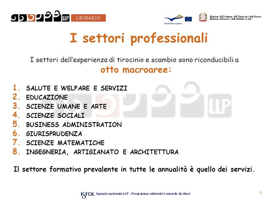 I settori professionali I settori dellesperienza di tirocinio e scambio sono riconducibili a otto macroaree: 1.