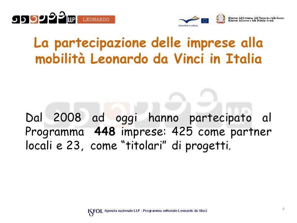 La partecipazione delle imprese alla mobilità Leonardo da Vinci in Italia Dal 2008 ad oggi hanno partecipato al Programma 448 imprese: 425 come partner locali e 23, come titolari di progetti.